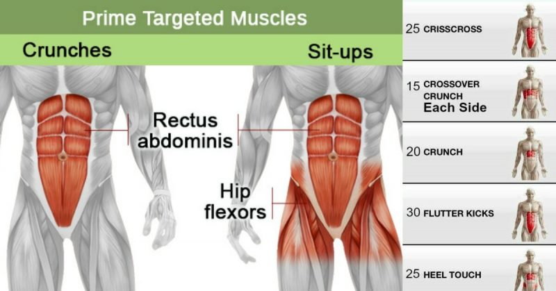 Challenging Sit Up Workout With 4 New Exercises Gymguider