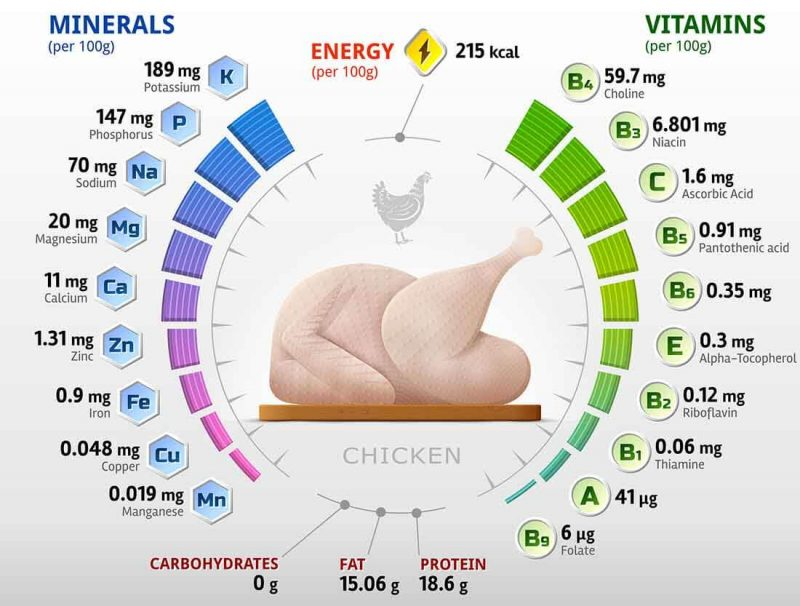 chicken nutrition facts